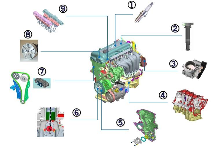 Основные компоненты двигателя